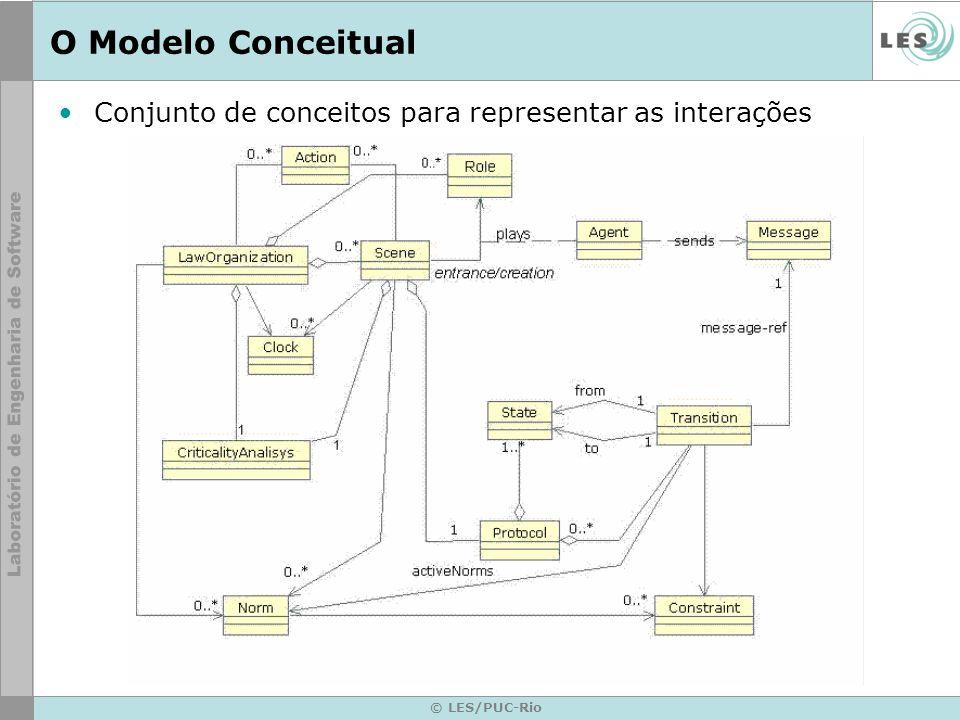 O Modelo Conceitual Conjunto de conceitos para representar as interações © LES/PUC-Rio