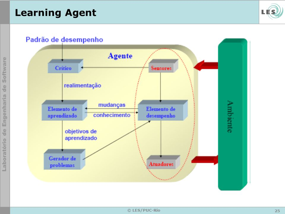 Learning Agent © LES/PUC-Rio