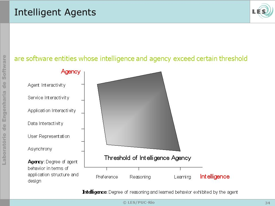 Intelligent Agentsare software entities whose intelligence and agency exceed certain threshold.