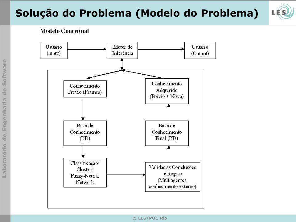 Solução do Problema (Modelo do Problema)