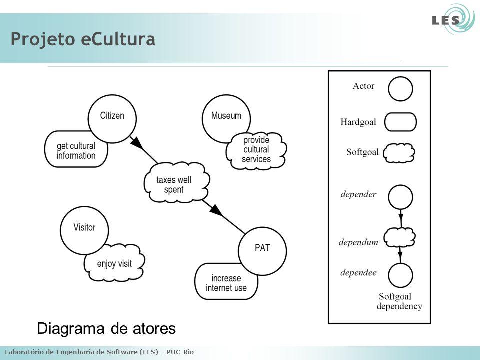 Projeto eCultura Diagrama de atores
