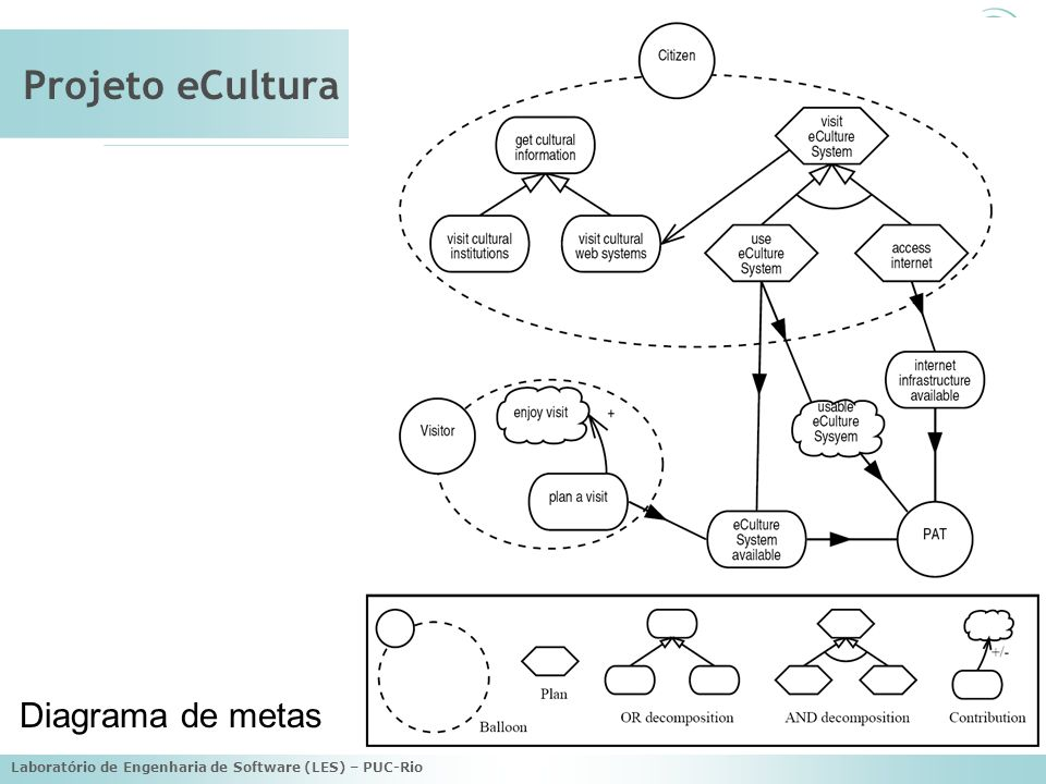 Projeto eCultura Diagrama de metas