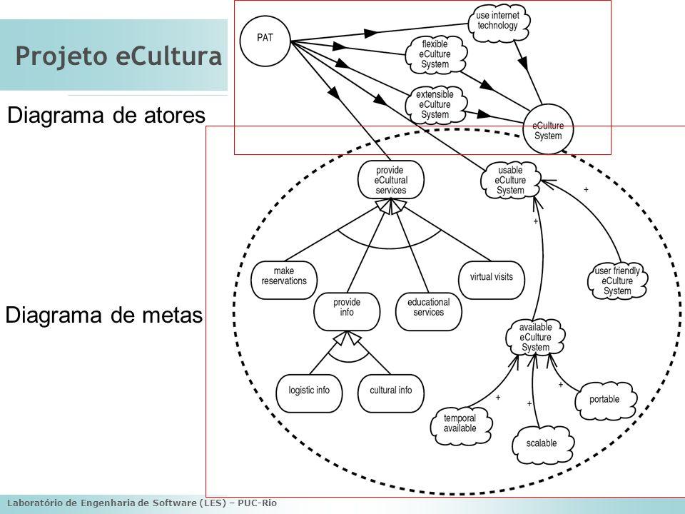 Projeto eCultura Diagrama de atores Diagrama de metas