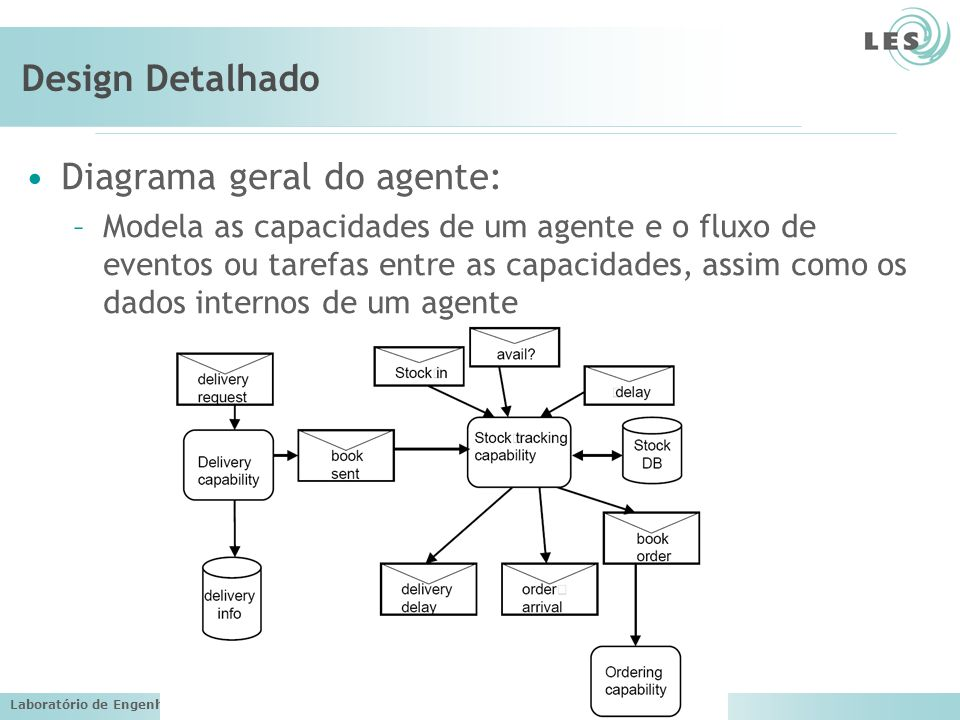 Diagrama geral do agente: