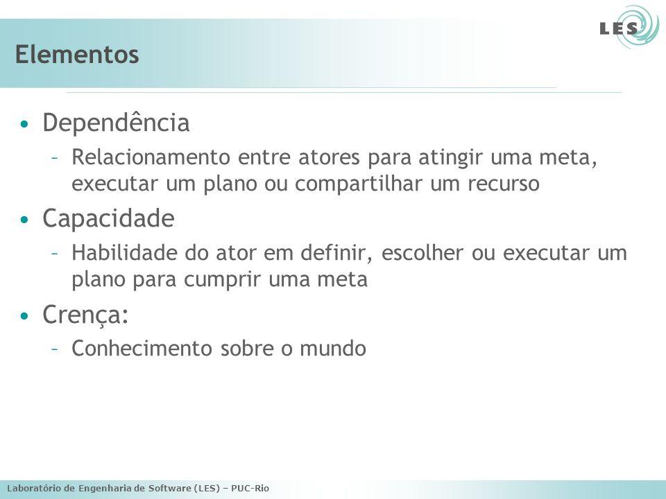 Elementos Dependência Capacidade Crença: