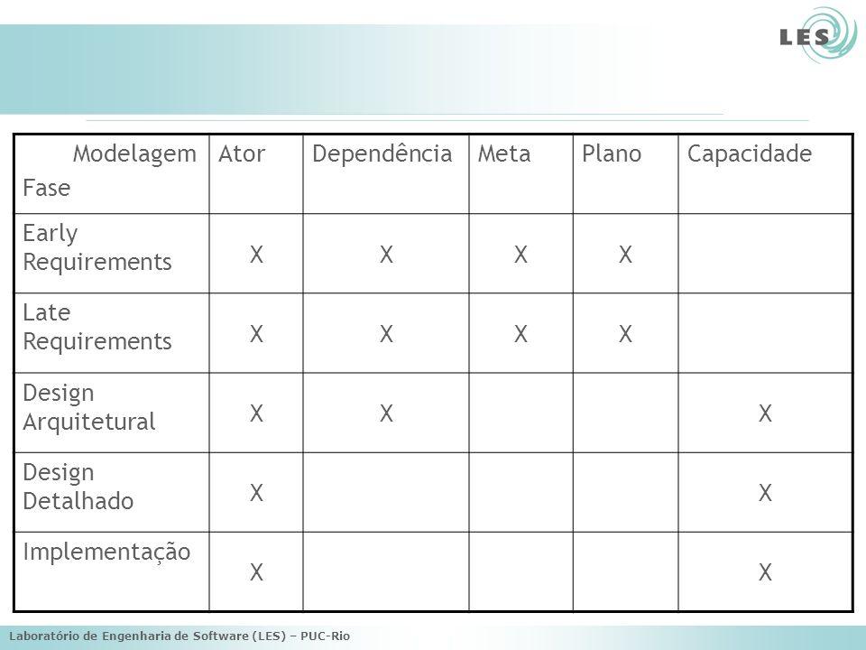 Modelagem Fase Ator Dependência Meta Plano Capacidade