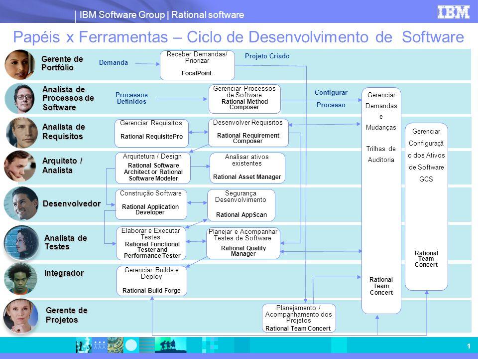 Papéis x Ferramentas – Ciclo de Desenvolvimento de Software