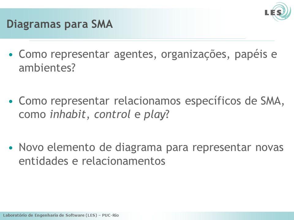 Como representar agentes, organizações, papéis e ambientes