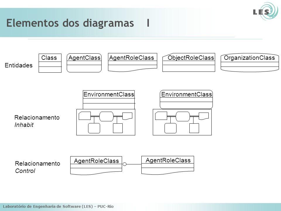 Elementos dos diagramas I