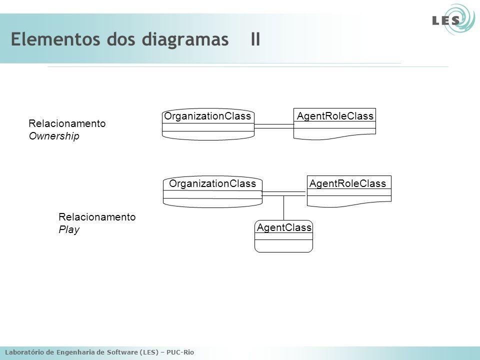 Elementos dos diagramas II