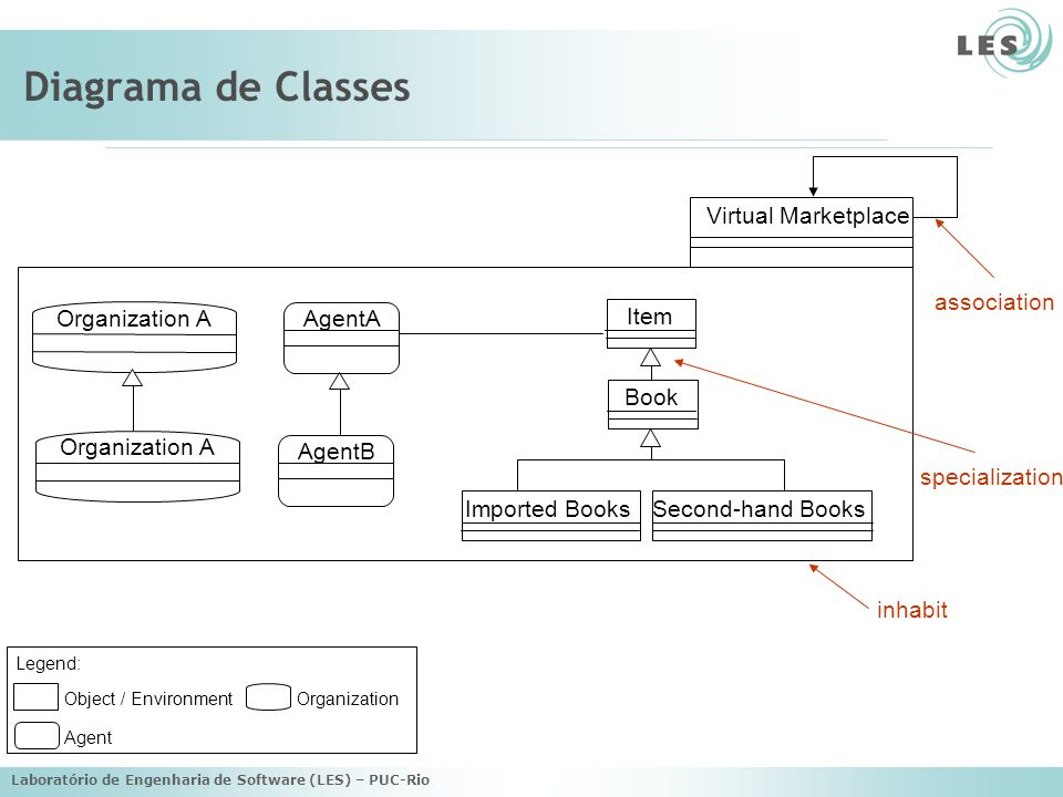 Diagrama de Classes Virtual Marketplace association Organization A