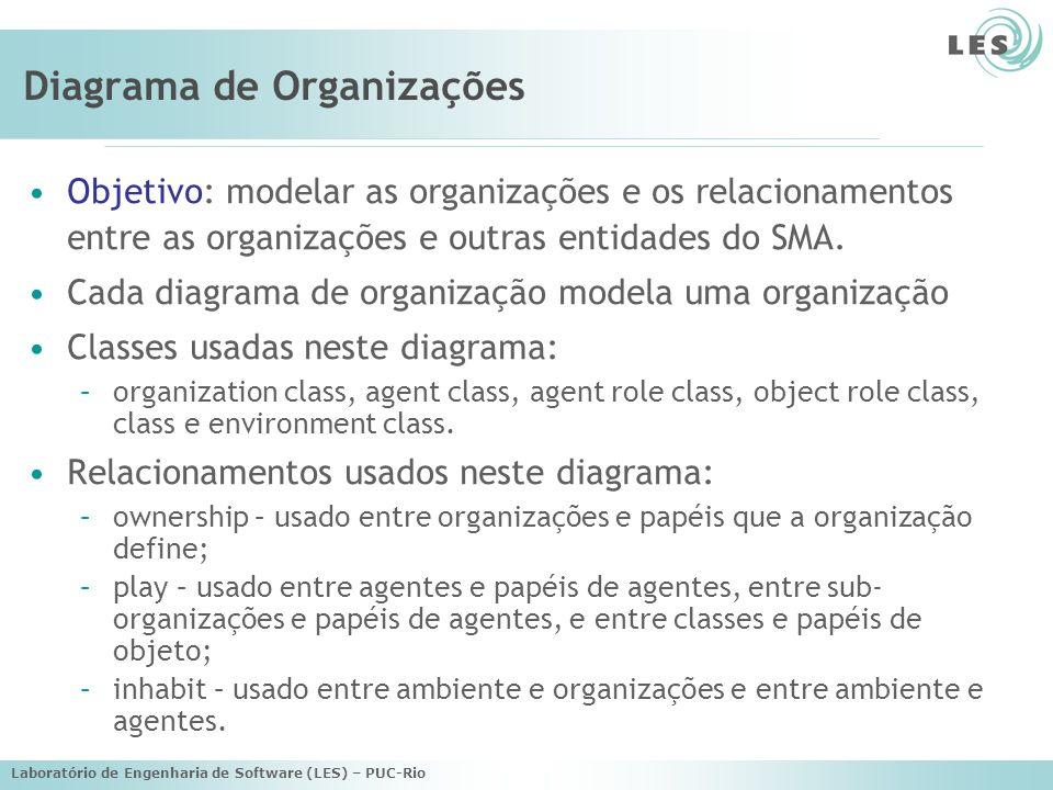 Diagrama de Organizações