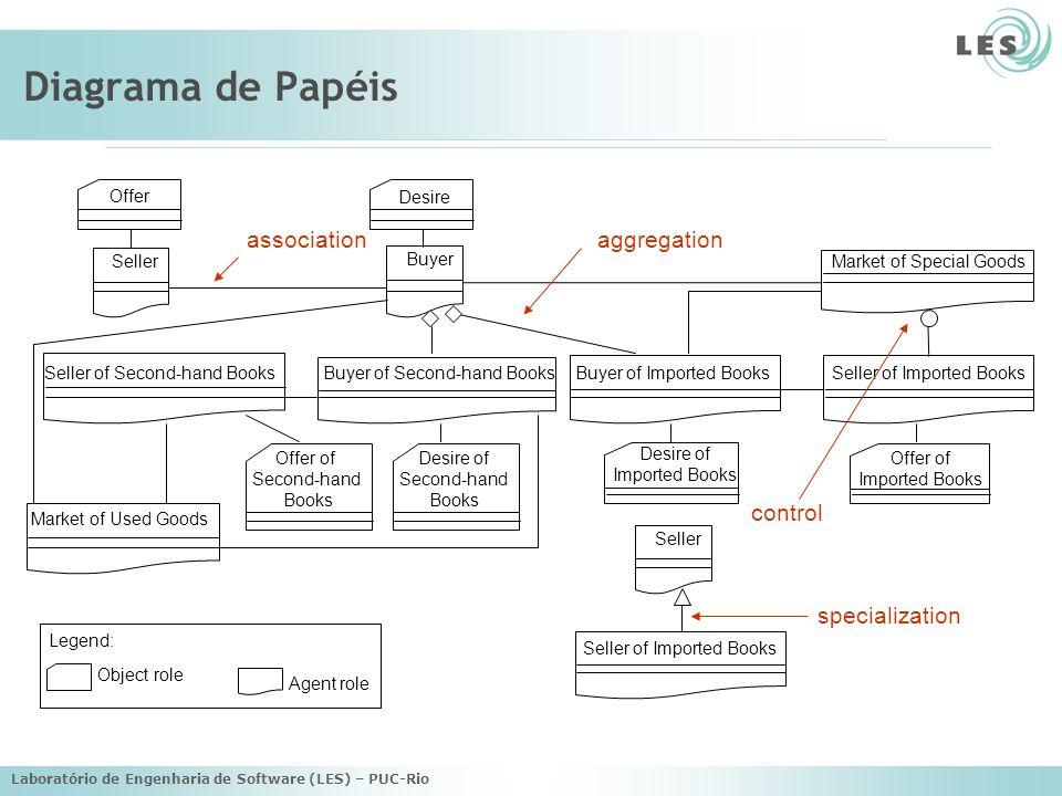 Diagrama de Papéis association aggregation control specialization