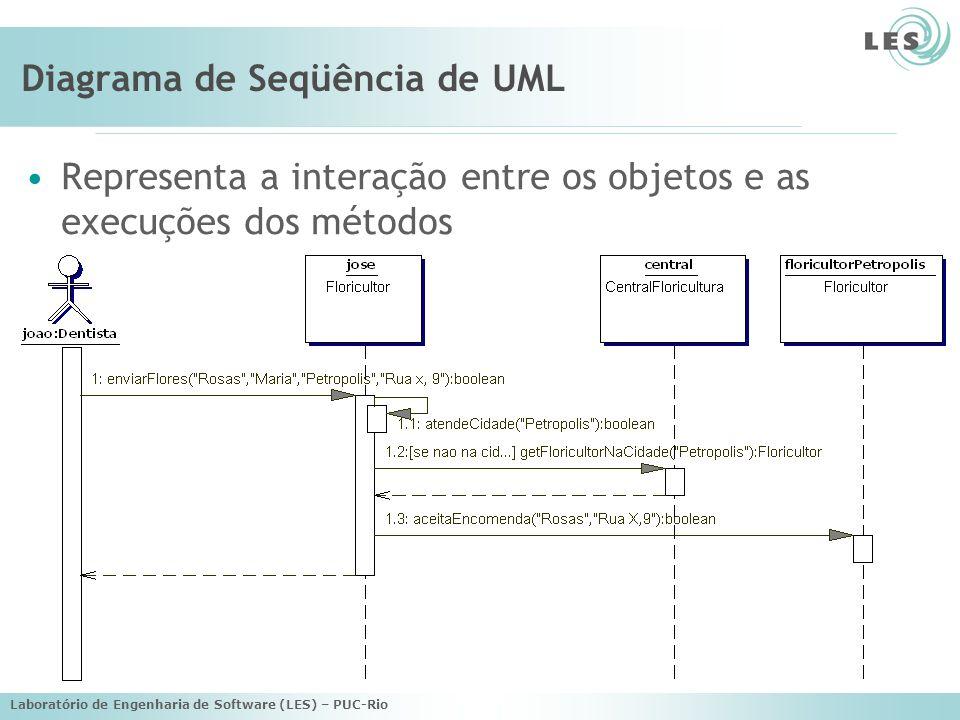 Diagrama de Seqüência de UML