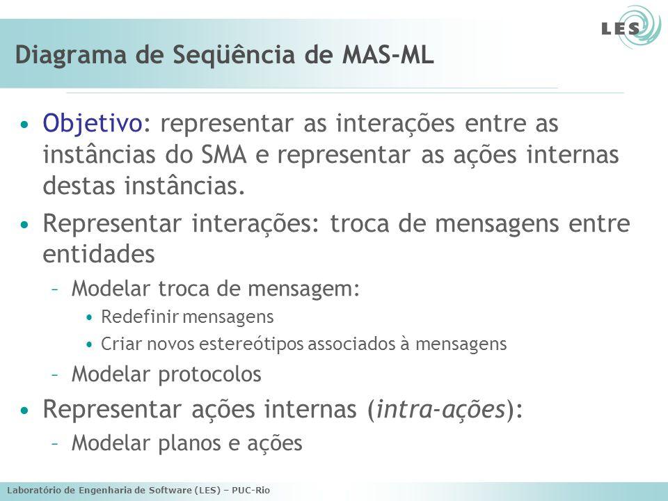 Diagrama de Seqüência de MAS-ML