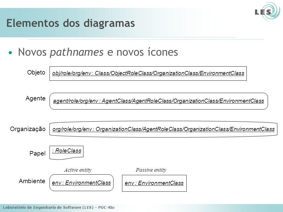 Elementos dos diagramas