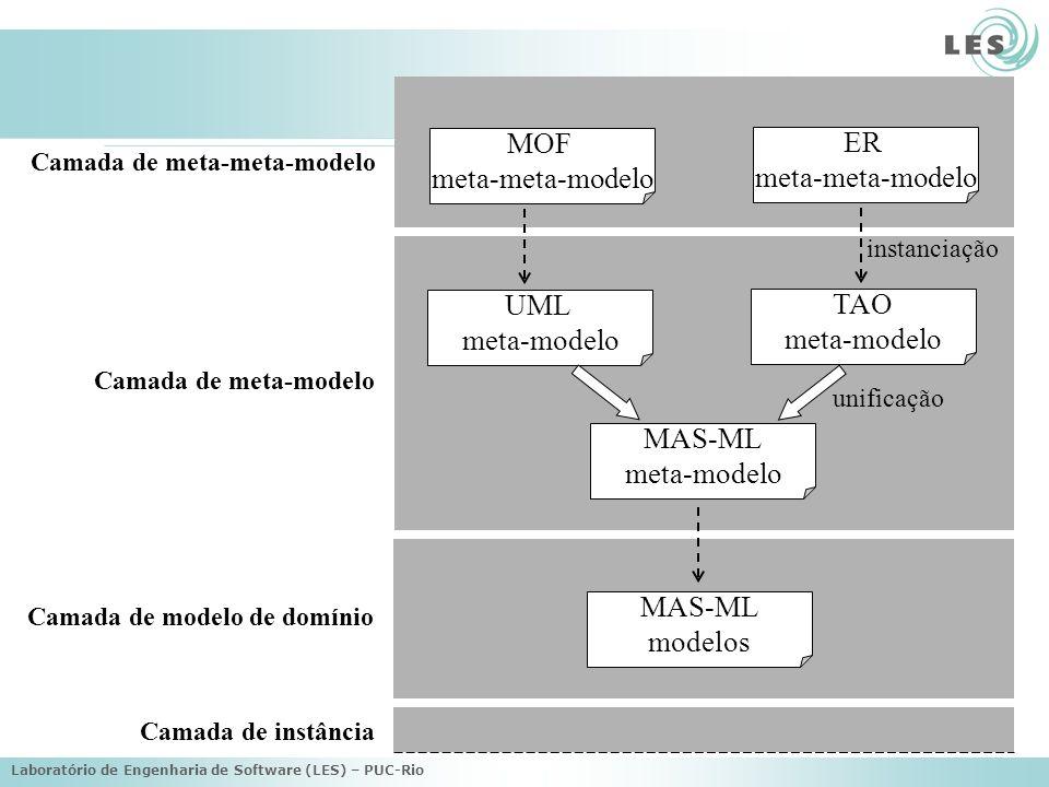 MOF ER meta-meta-modelo meta-meta-modelo UML TAO meta-modelo