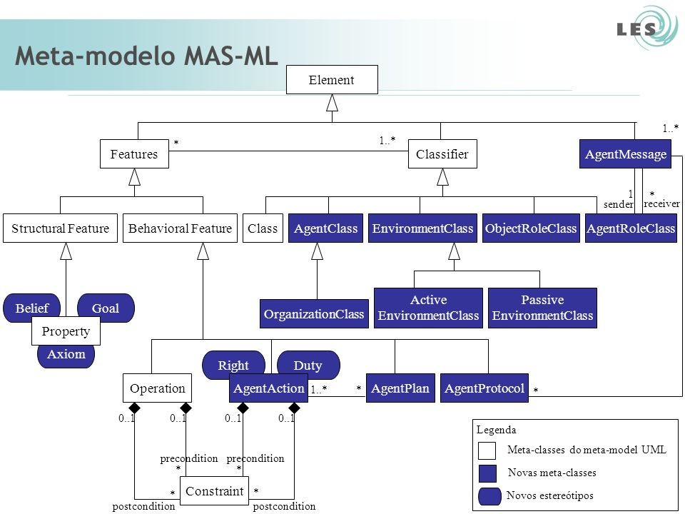 Meta-classes do meta-model UML