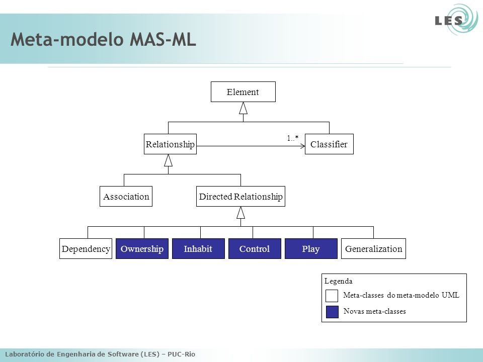 Meta-modelo MAS-ML Element Relationship Classifier Association