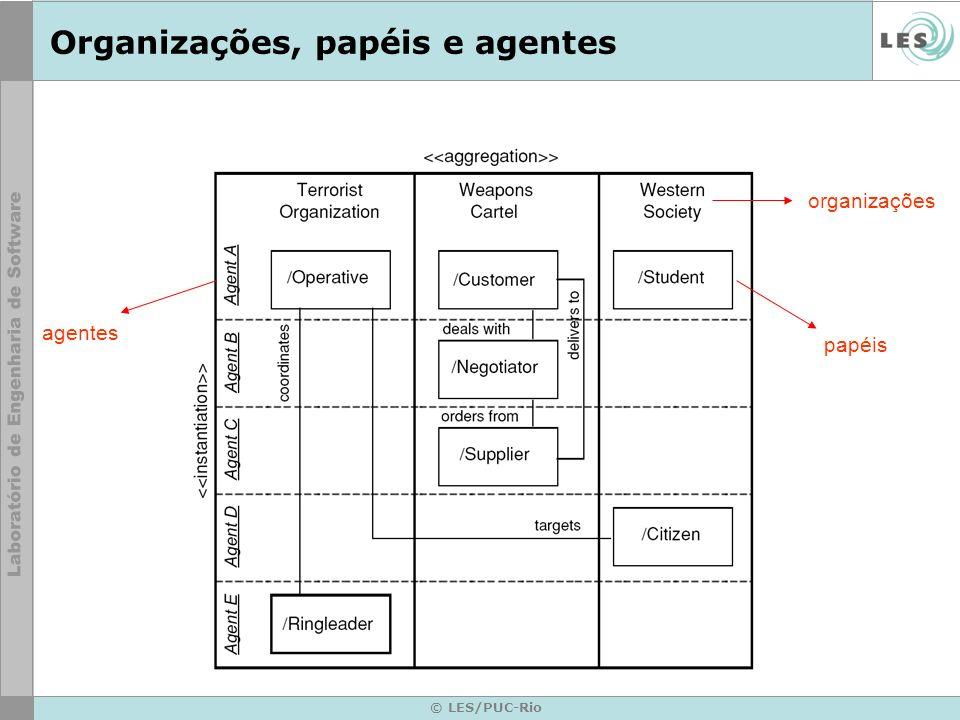 Organizações, papéis e agentes