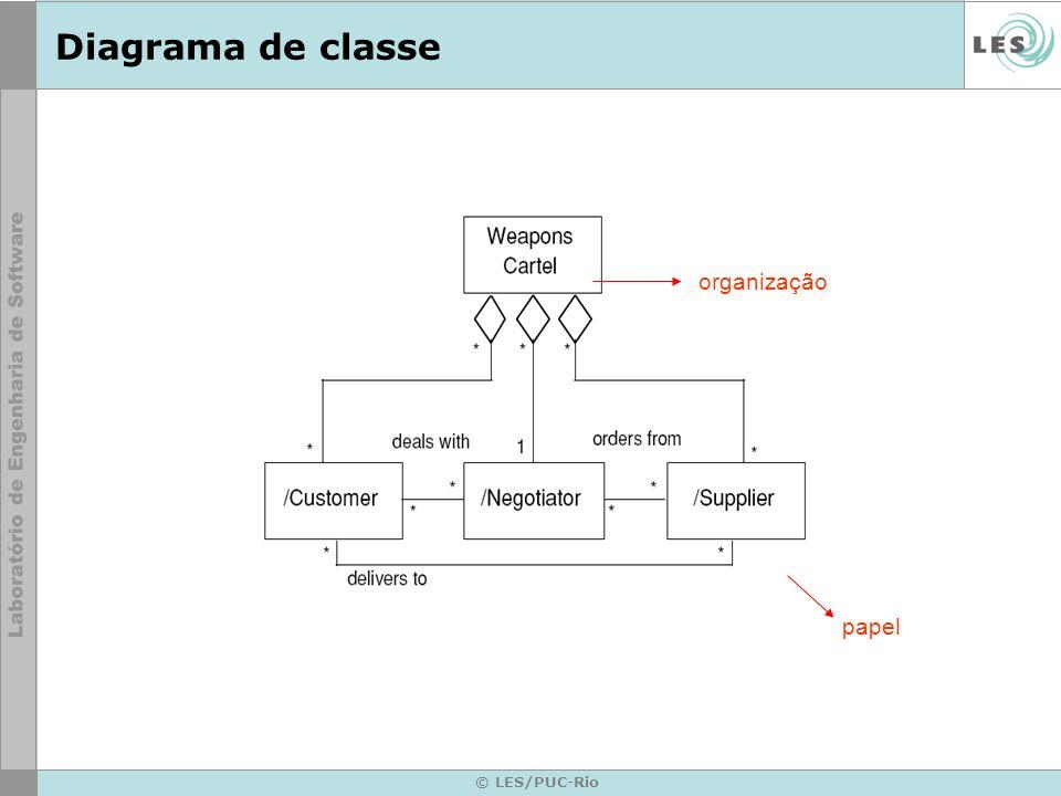 Diagrama de classe organização papel © LES/PUC-Rio