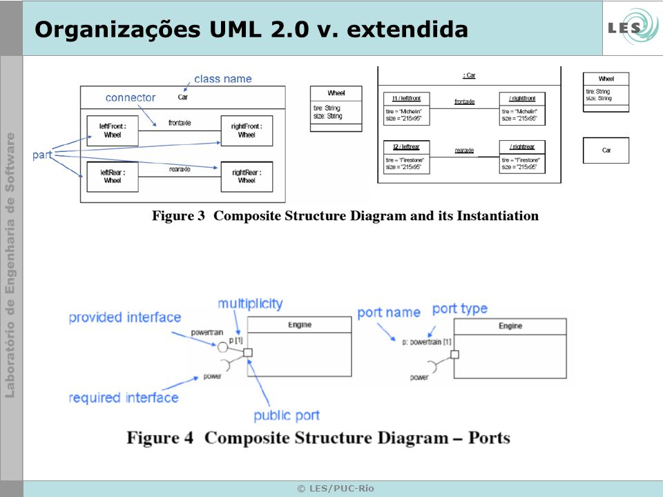 Organizações UML 2.0 v. extendida