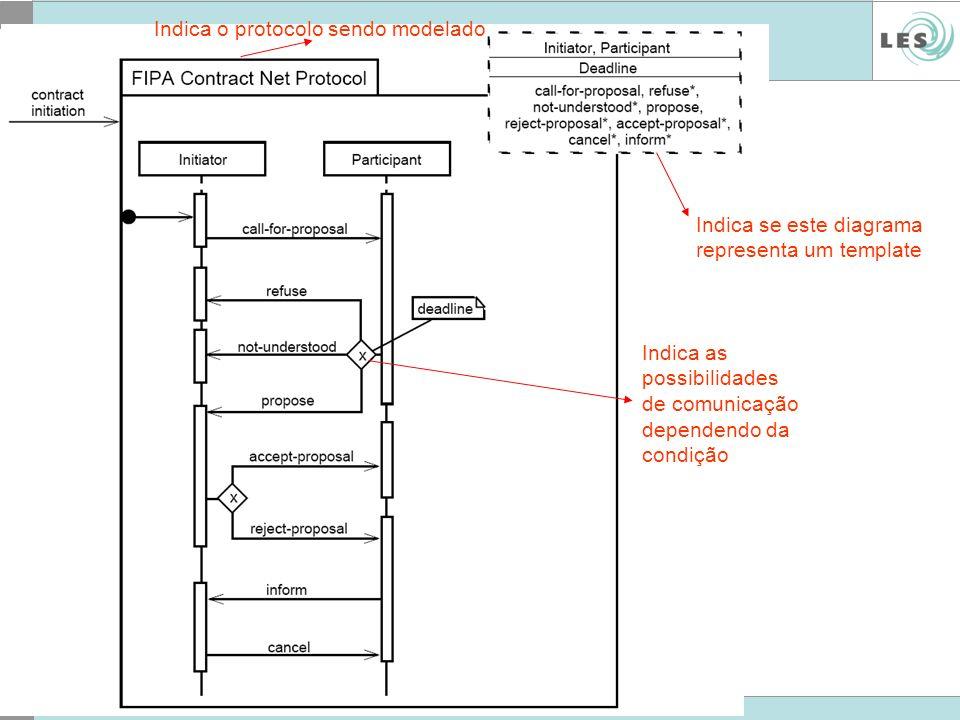 Indica o protocolo sendo modelado