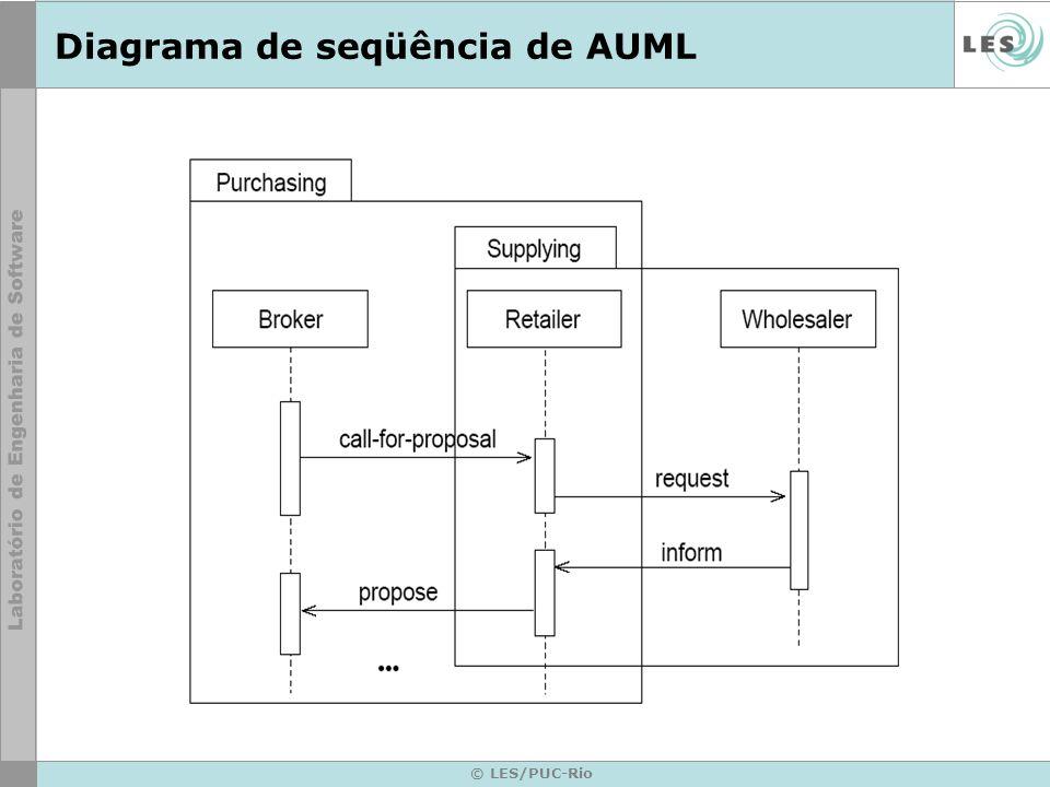 Diagrama de seqüência de AUML