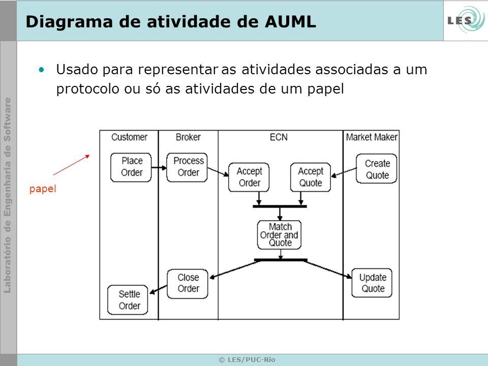 Diagrama de atividade de AUML