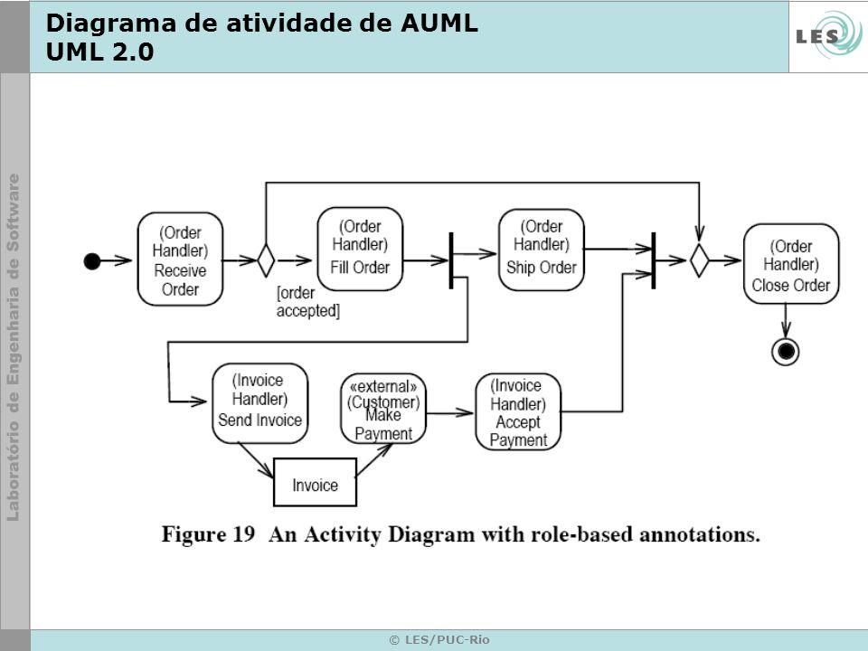 Diagrama de atividade de AUML UML 2.0