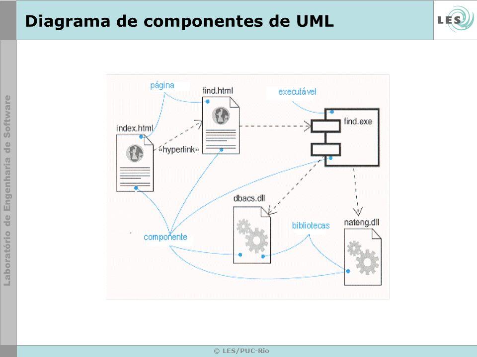 Diagrama de componentes de UML