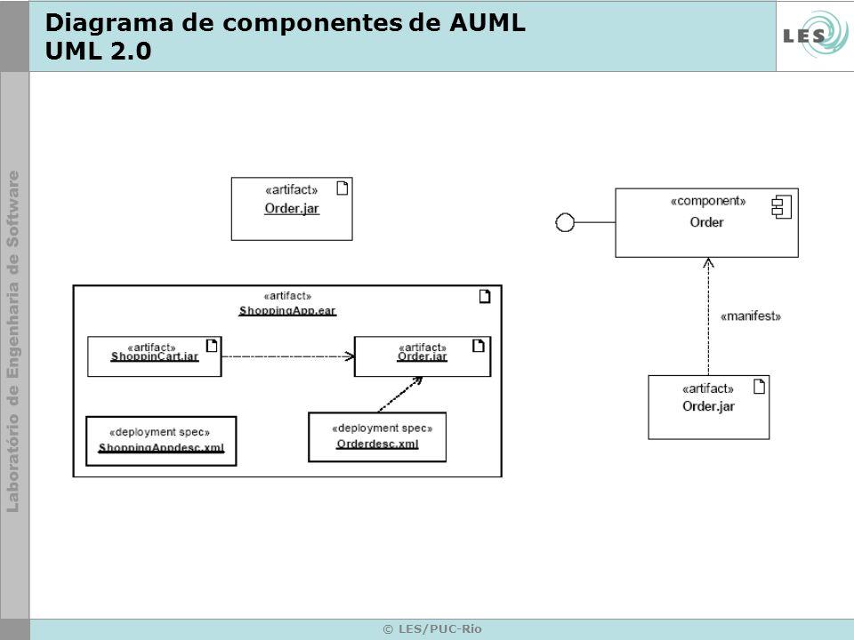 Diagrama de componentes de AUML UML 2.0