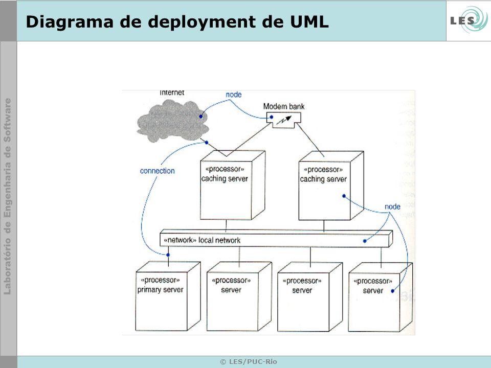 Diagrama de deployment de UML