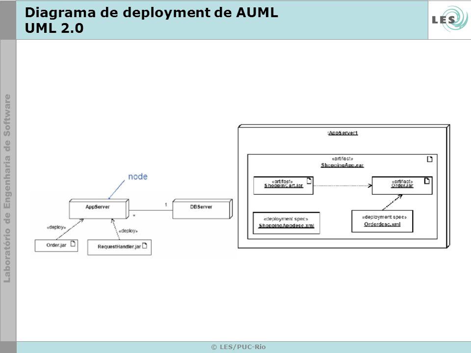 Diagrama de deployment de AUML UML 2.0