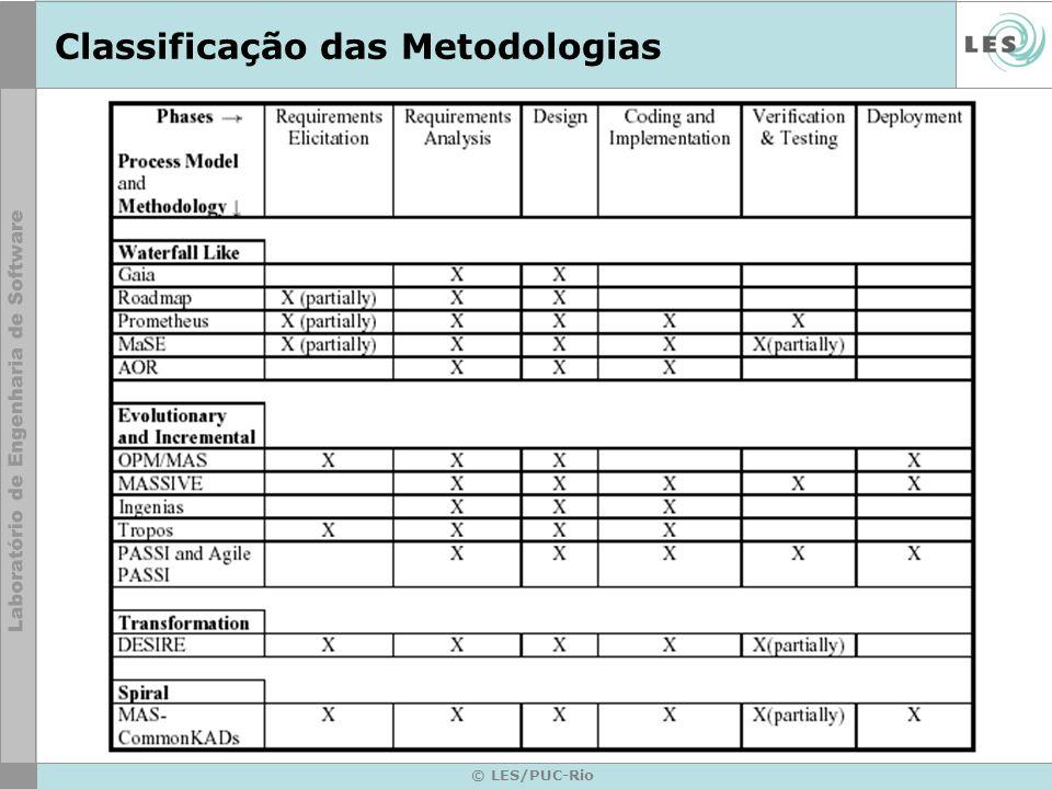 Classificação das Metodologias