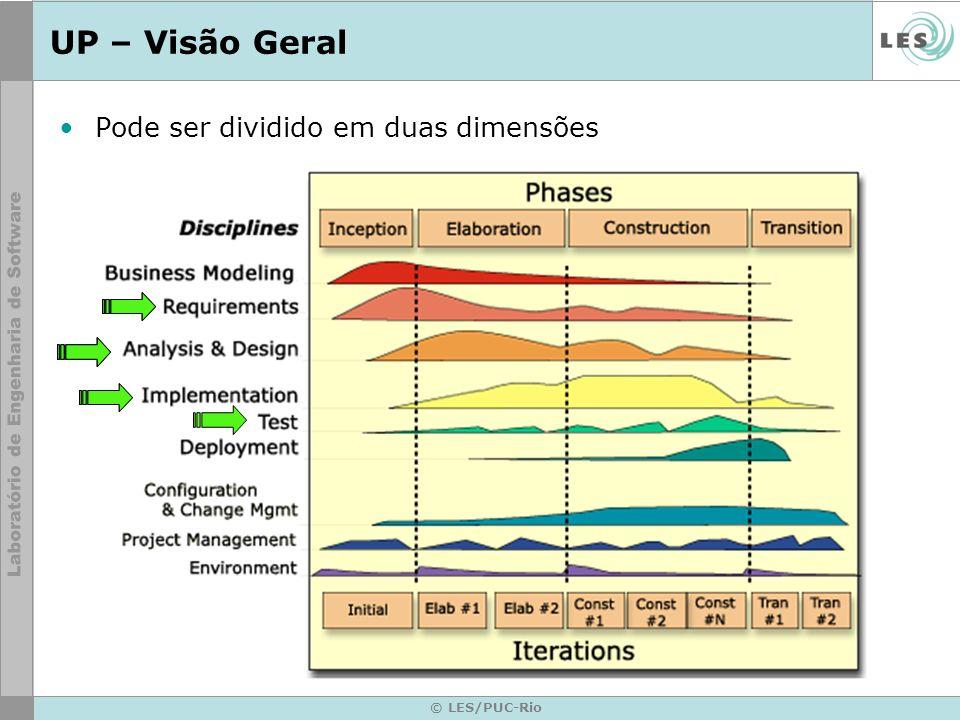 UP – Visão Geral Pode ser dividido em duas dimensões © LES/PUC-Rio
