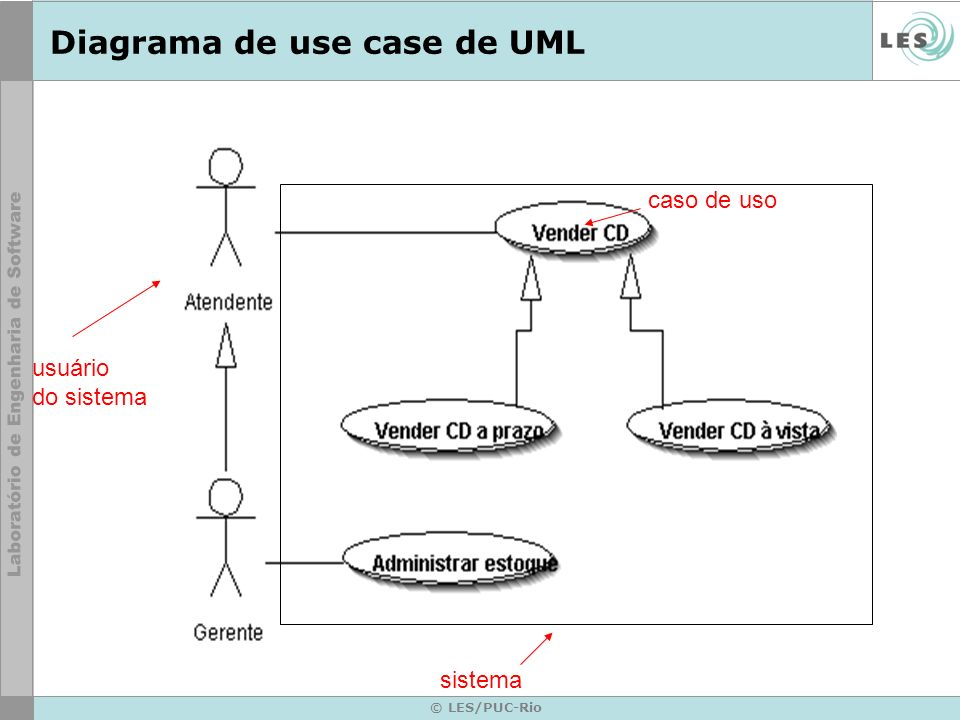 Diagrama de use case de UML