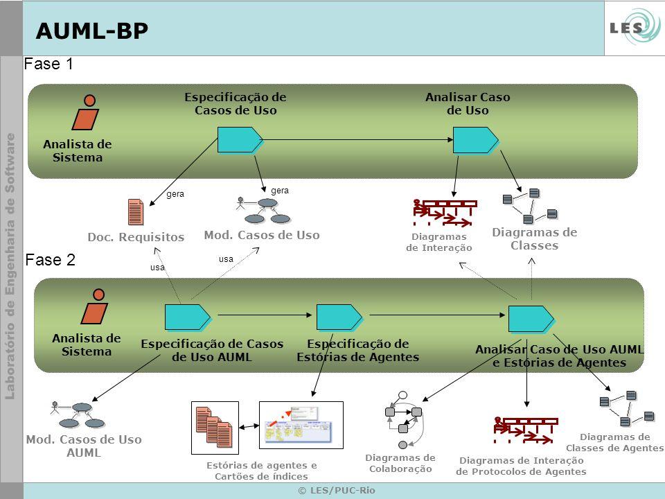 AUML-BP Fase 1 Fase 2 Especificação de Casos de Uso
