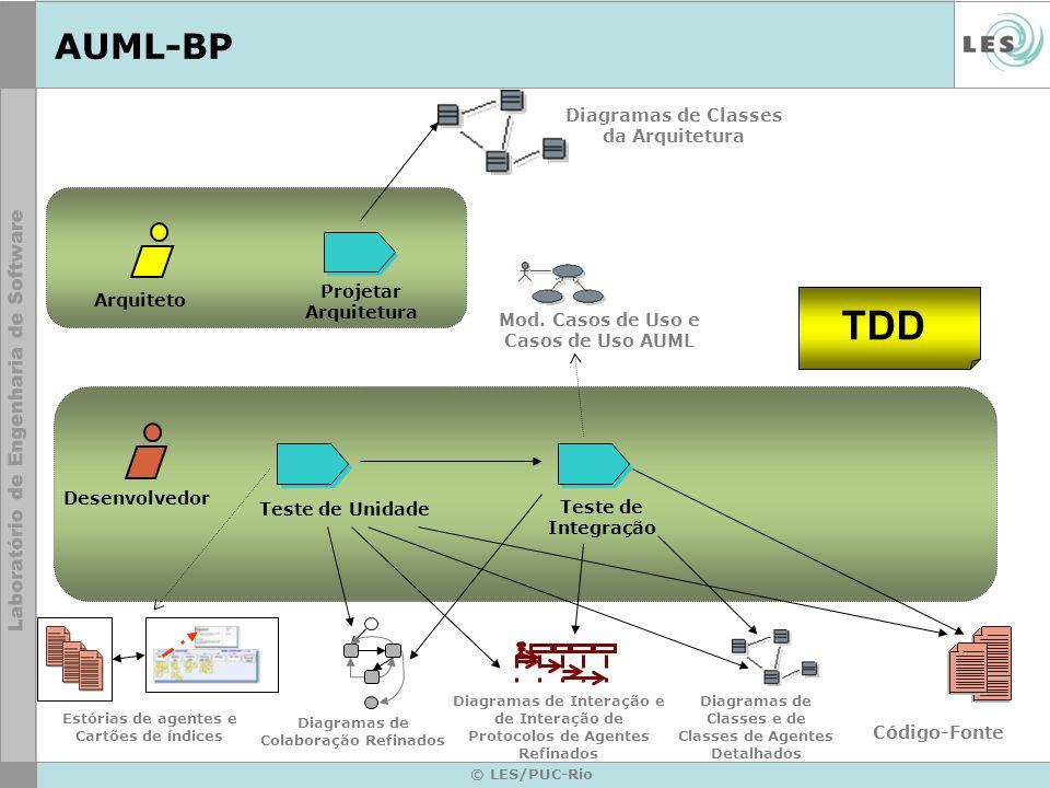 TDD AUML-BP Diagramas de Classes da Arquitetura Projetar Arquitetura