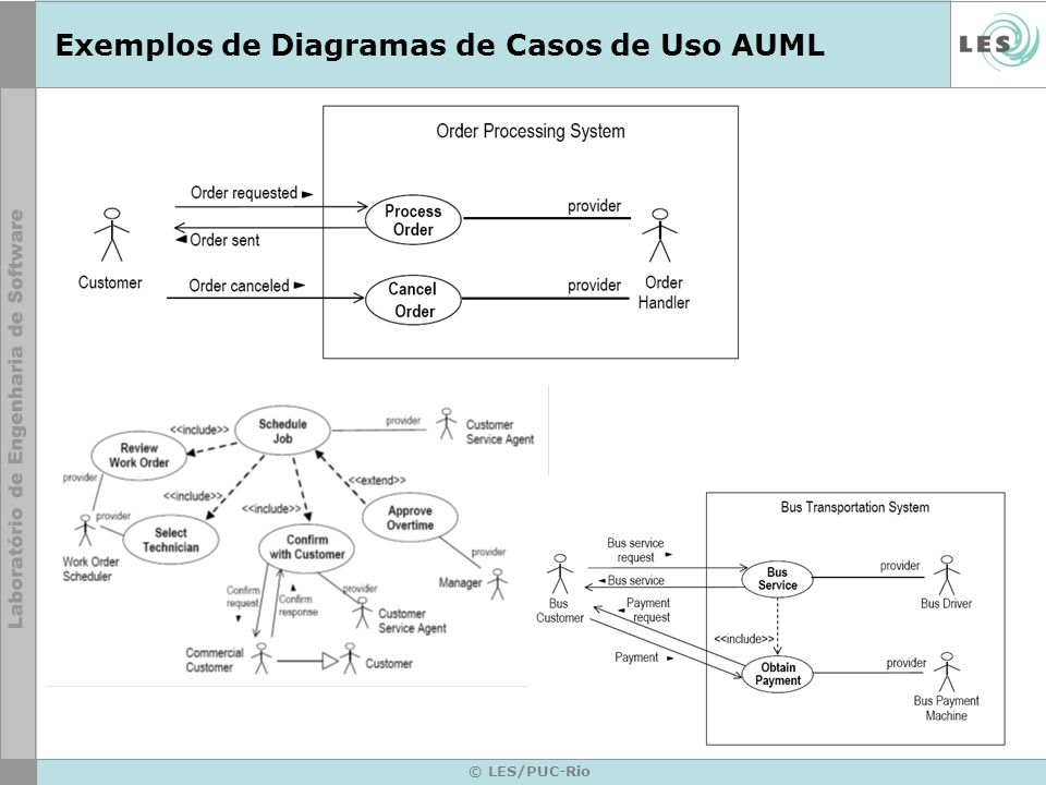 Exemplos de Diagramas de Casos de Uso AUML