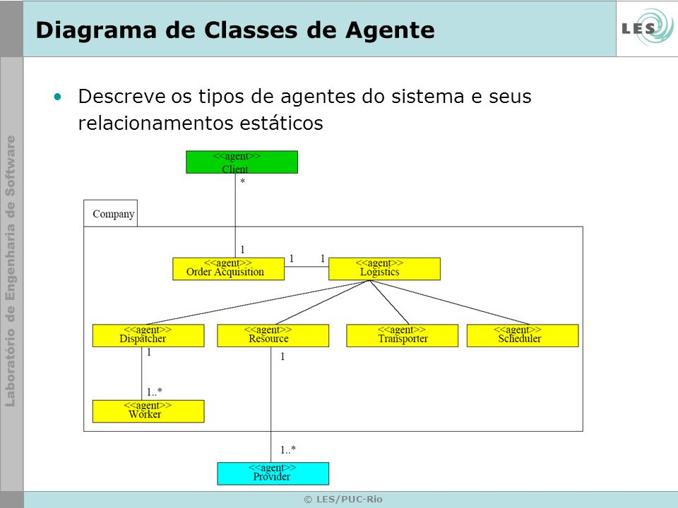 Diagrama de Classes de Agente