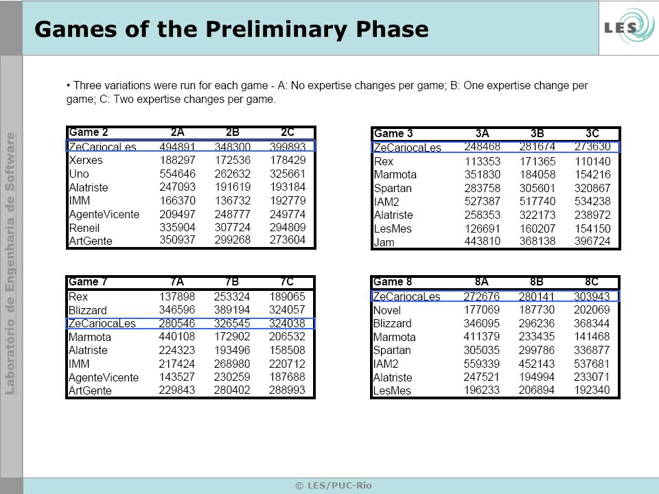 Games of the Preliminary Phase