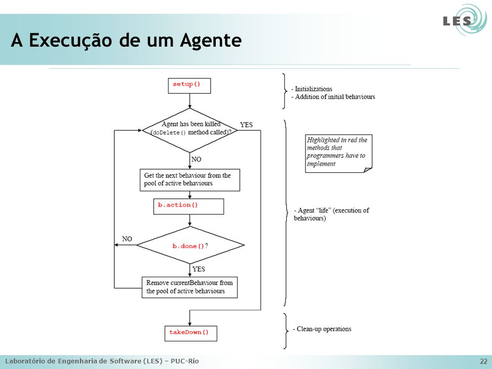 A Execução de um Agente Laboratório de Engenharia de Software (LES) – PUC-Rio