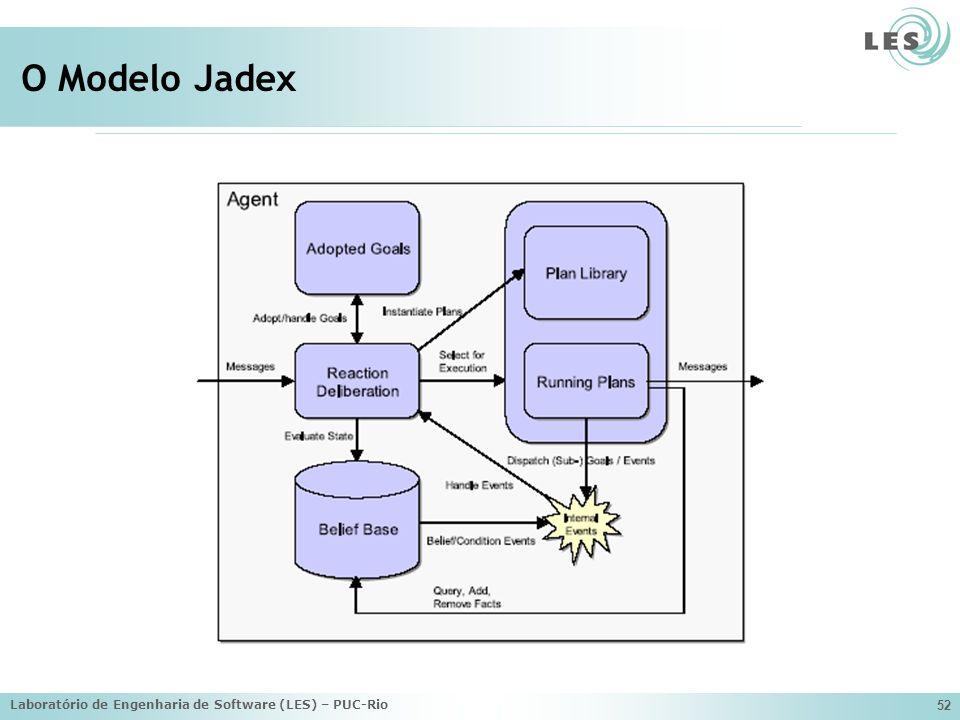 O Modelo Jadex Laboratório de Engenharia de Software (LES) – PUC-Rio