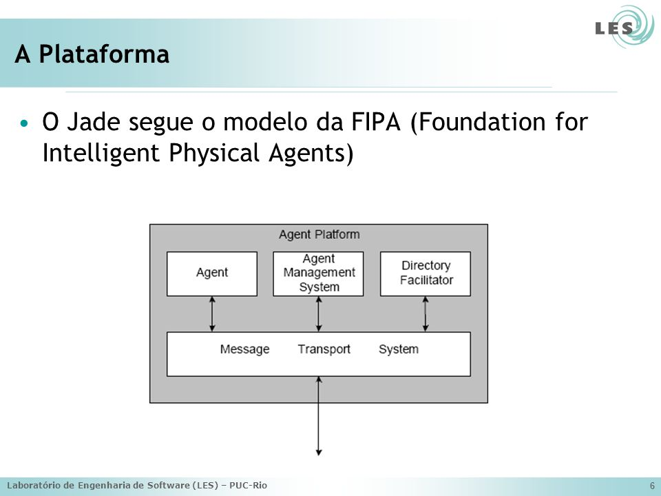 A Plataforma O Jade segue o modelo da FIPA (Foundation for Intelligent Physical Agents) Laboratório de Engenharia de Software (LES) – PUC-Rio.