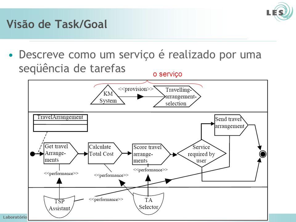 Descreve como um serviço é realizado por uma seqüência de tarefas