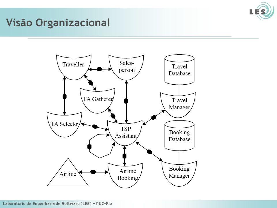 Visão Organizacional Laboratório de Engenharia de Software (LES) – PUC-Rio