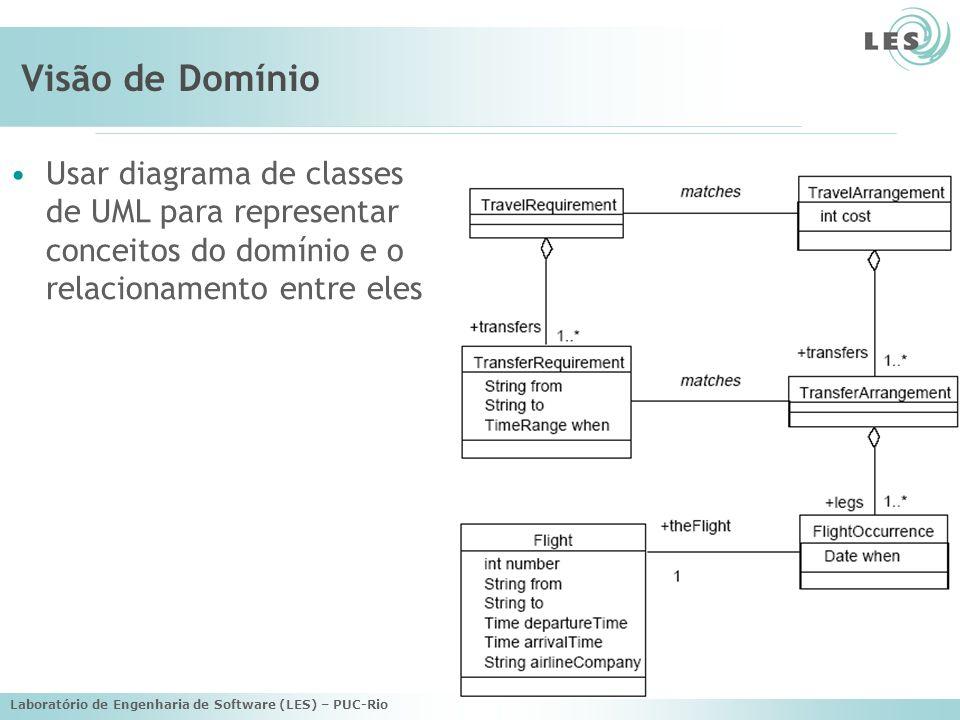 Visão de Domínio Usar diagrama de classes de UML para representar conceitos do domínio e o relacionamento entre eles.