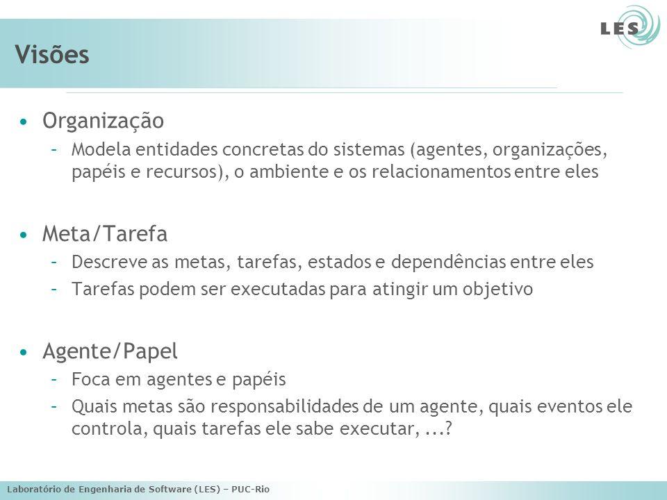 Visões Organização Meta/Tarefa Agente/Papel