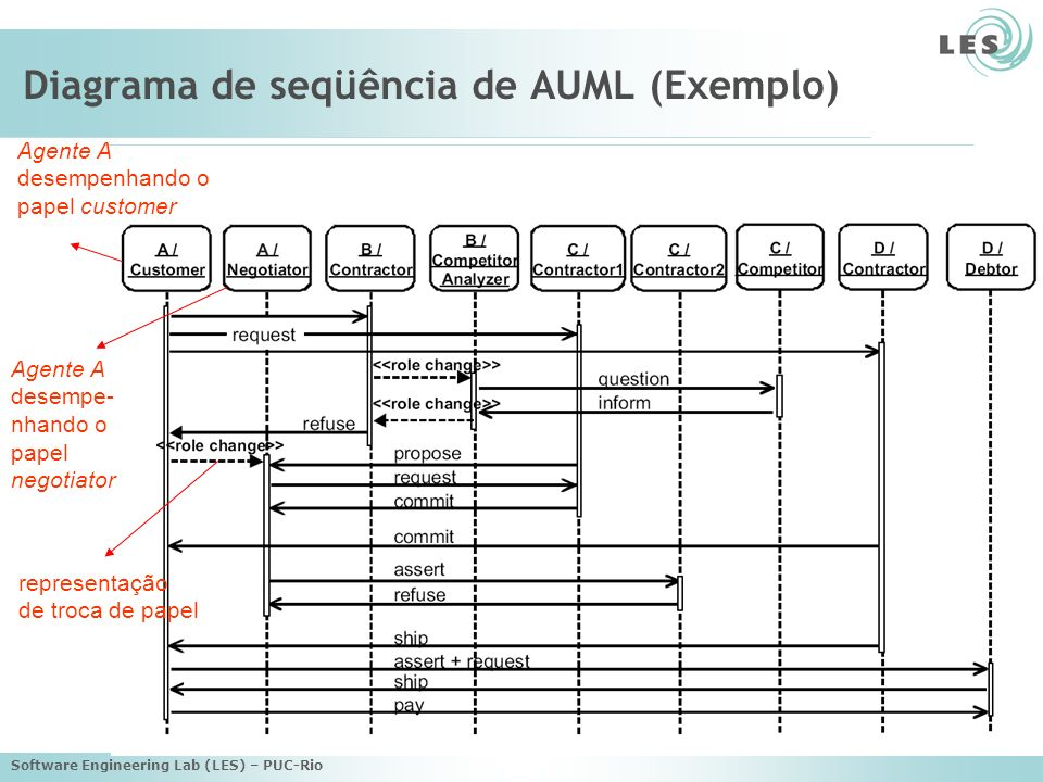 Diagrama de seqüência de AUML (Exemplo)